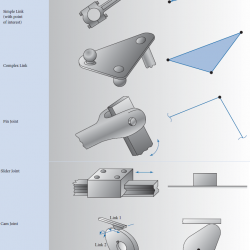 kinematic represnetation diagrams of simple link, complex link, pin joint, slider joint, cam joint and gear joint