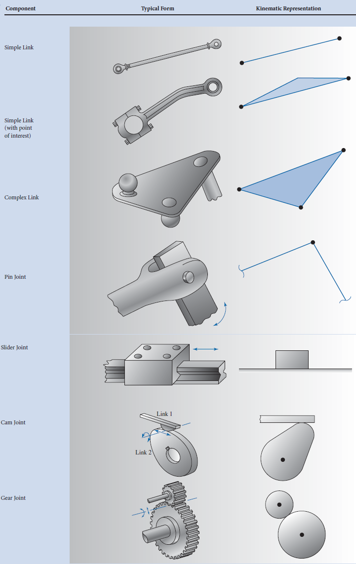 kinematic diagrams of simple link, complex link, pin joint, slider joint, cam joint and gear joint