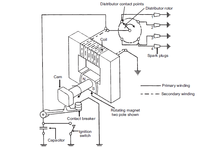 Schematic Diagram of Magneto Ignition System