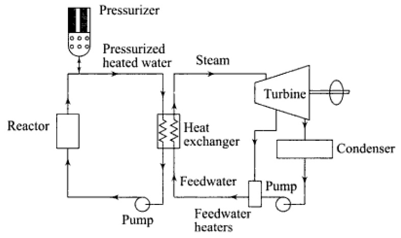 Schematic of a PWR power plant
