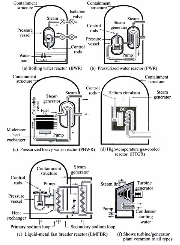 Schematics diagram of different nuclear power reactors