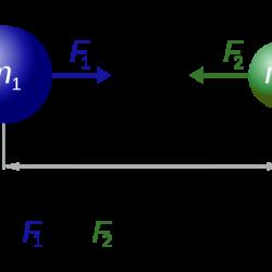 Newton's law of gravitation equation