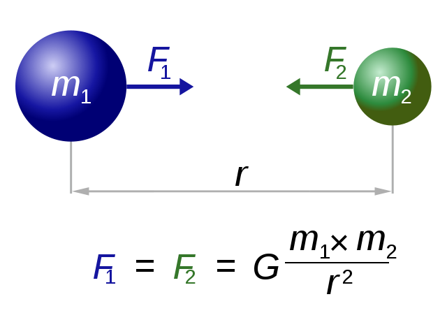 Newton's law of gravitation euation