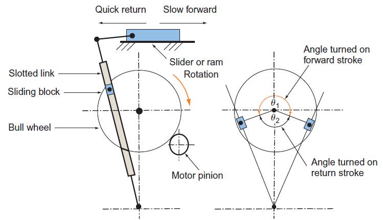 Slotted link quick return mechanism