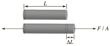 Youngs modulus of elasticity of wire