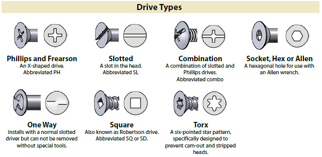 Identification chart for Fasteners Drive Types