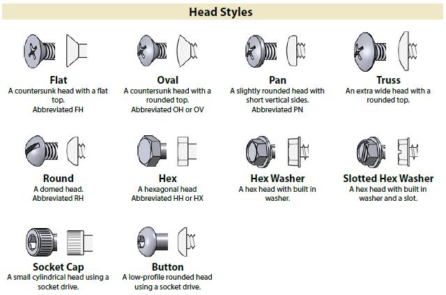 Identification chart for Fastener Head Styles