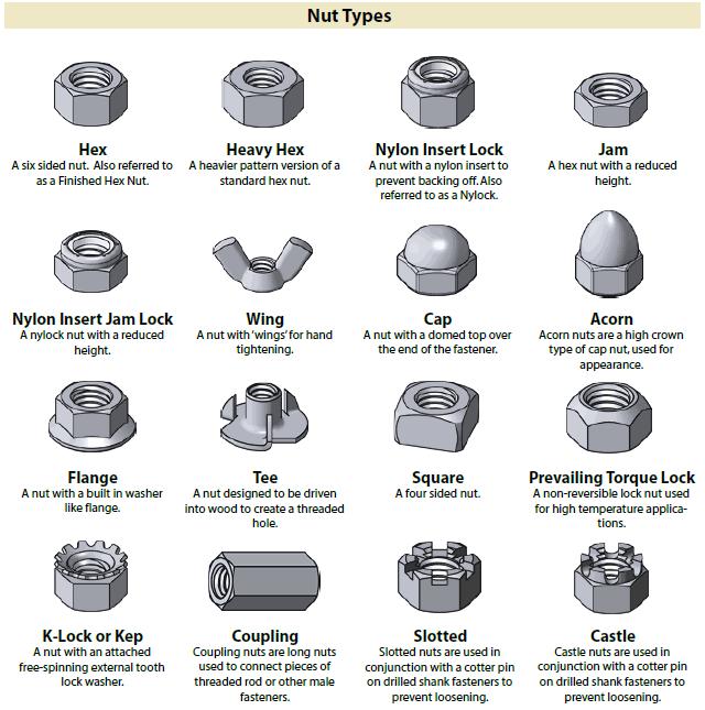 Identification Chart for Fastener Nut Types