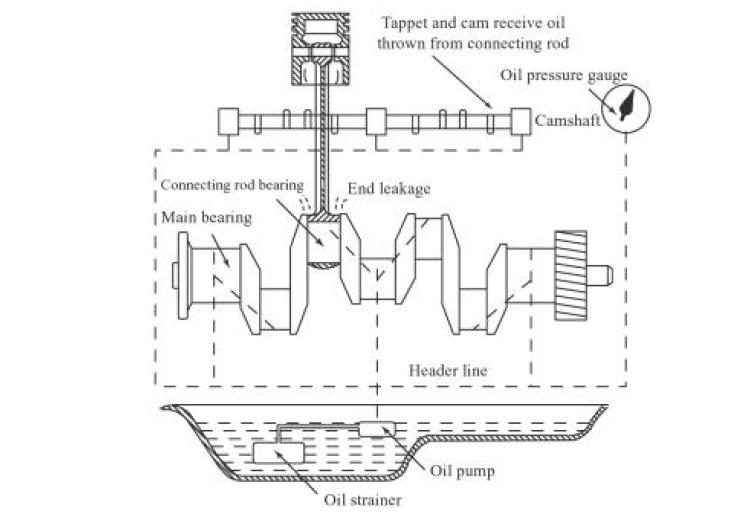 Pressurized lubrication system