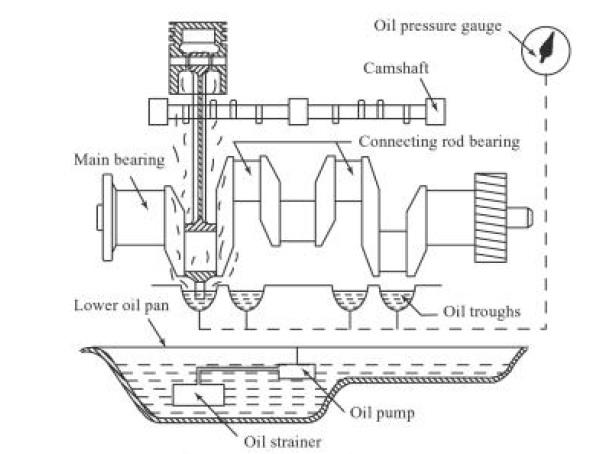 splash lubrication system