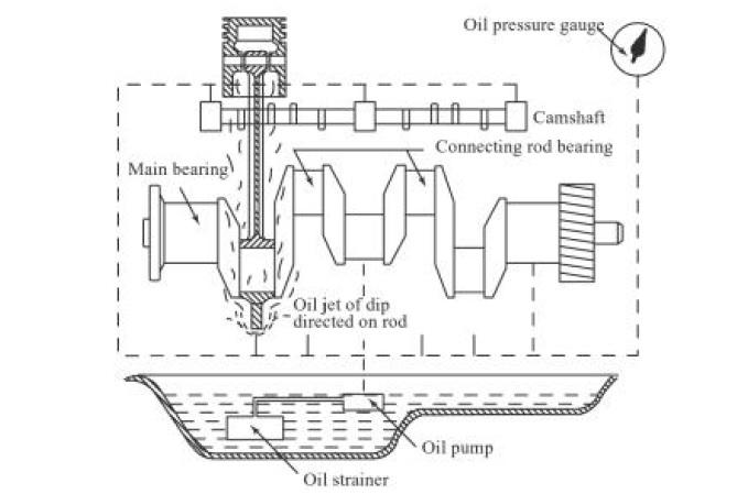 Splash and pressure lubrication system