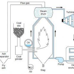 simple steam power plant