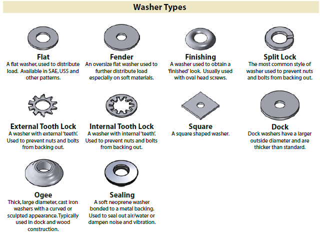 Identification chart for Fasteners Washer Types