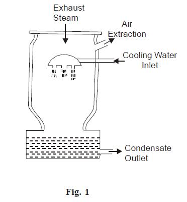 Low level jet condenser