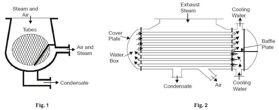 Down Flow type condenser