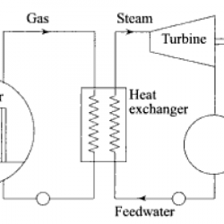 schematic diagram of Gas-cooled reactor plant