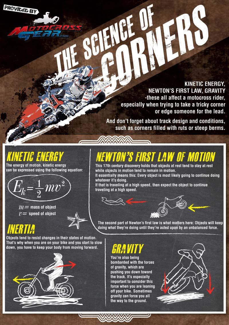 Motocross Racing Facts