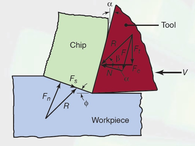 forces acting on a cutting tool