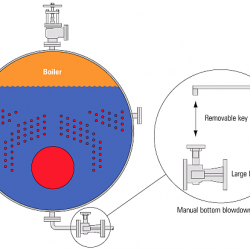 Bottom blowdown valve in a boiler