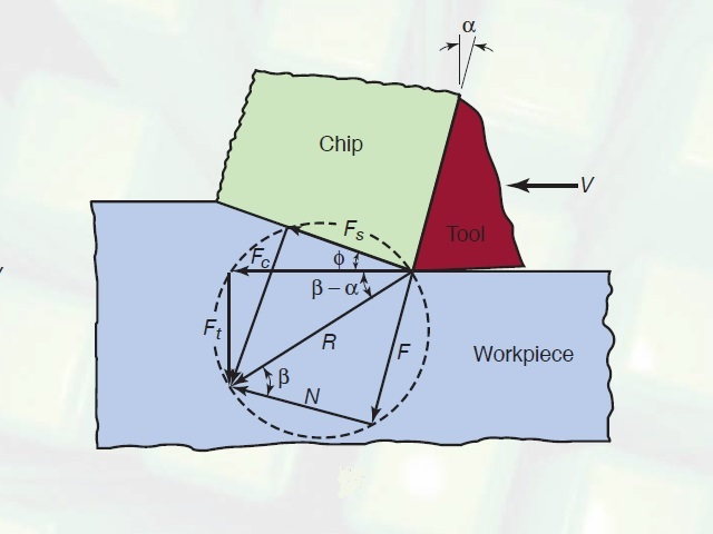 Merchant's circle diagram