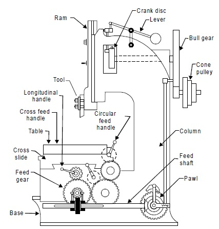 slotting machine parts labelled