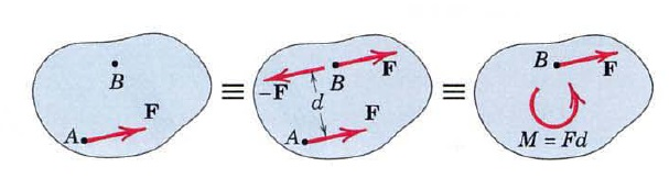 combination of force and couple