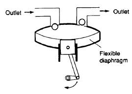 Diaphragm piston compressor