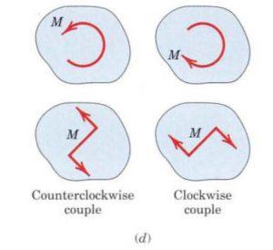 counterclockwise and clockwise couple