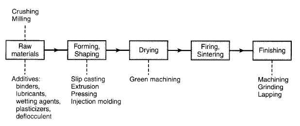processing steps involved in making ceramics parts