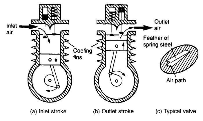 Single cylinder piston compressor