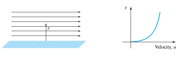 variation of velocity with distance
