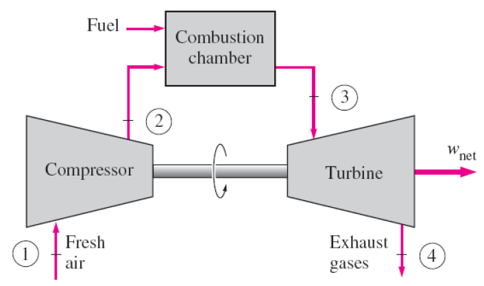 Simple open cycle gas turbine plant