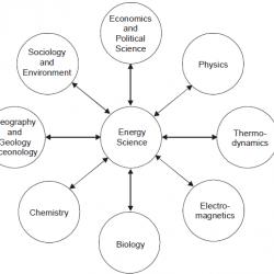 various energy sciences