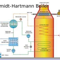 Schmidt hartmann boiler