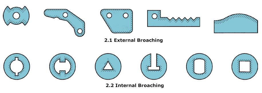 External and internal broaching