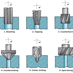 Machining operations related to drilling