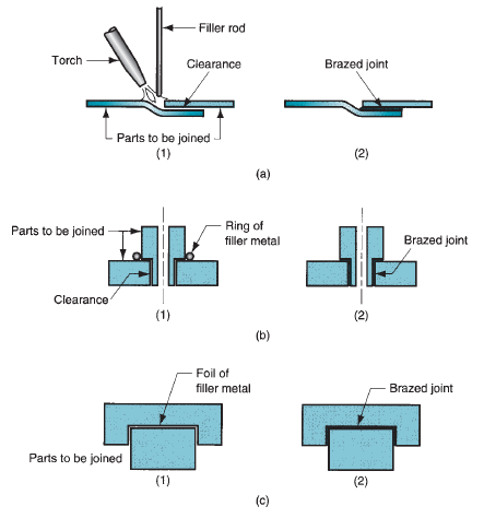 techniques for applying filler metal in brazing