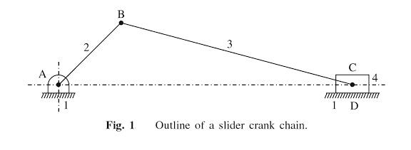 Outline of Slider crank chain