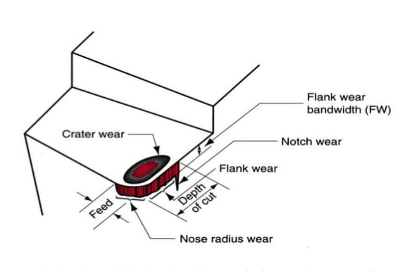 Diagram of worn single point cutting tool, showing the principal locations of crater wear and flank wear occur