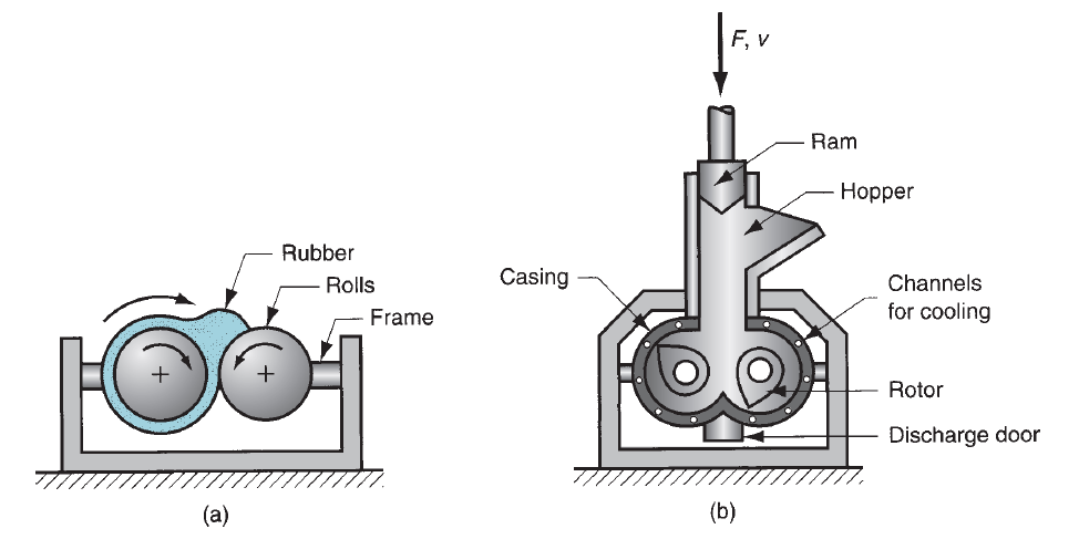 Mixers used in rubber processing: (a) two-roll mill and (b) Banbury-type internal mixer