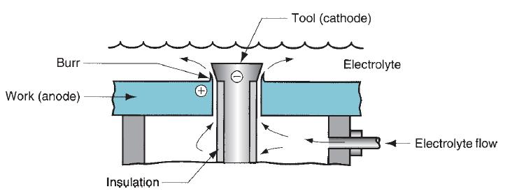 Electrochemical deburring