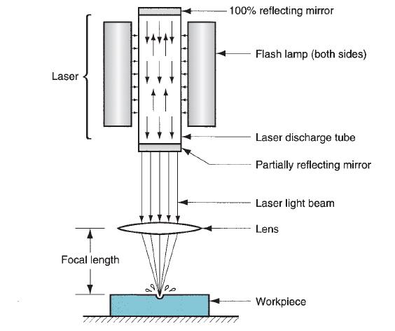 Laser beam machining