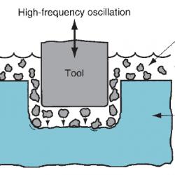 Ultrasonic machining