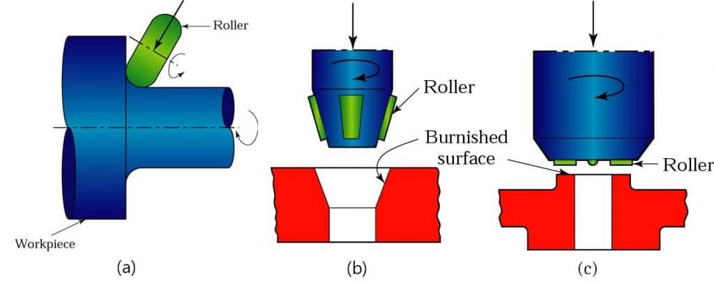 Burnishing tools and roller burnishing