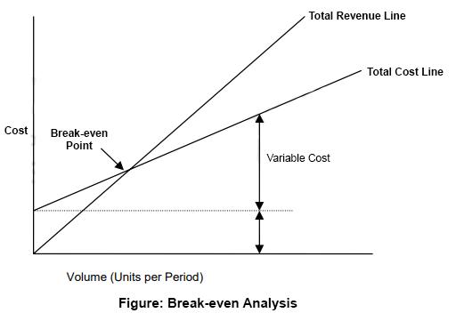 Break-even analysis graph