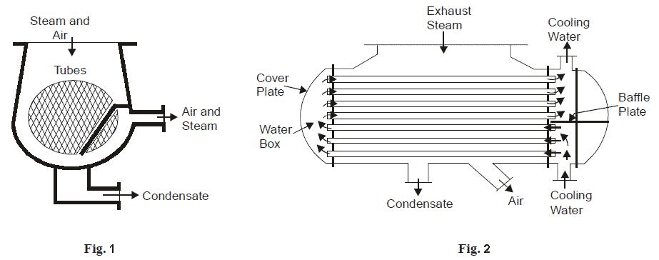 down flow type condensor